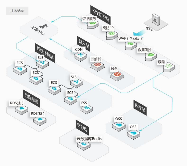 https解决方案架构图
